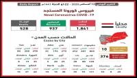 اليمن.. تسجيل خمس وفيات بفيروس كورونا و18 حالة تعافي